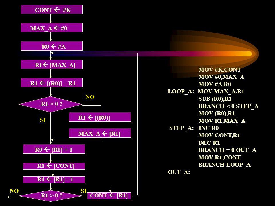 CONT  #K MAX_A  #0. R0  #A. R1 [MAX_A] MOV #K,CONT. MOV #0,MAX_A. MOV #A,R0. LOOP_A: MOV MAX_A,R1.